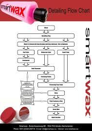 70 Scientific Car Wash Process Flow Diagram