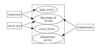 Solved Write 1 System Flowchart Diagram2 Data Flowchart