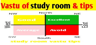 study room vastu tips and colour