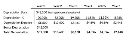 Macrs Solar Depreciation Details Sunbridge Solar