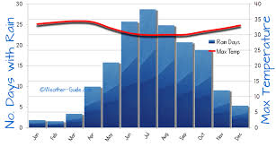 Cyprus Weather Chart Kochi Weather Averages