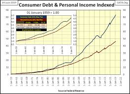 Looking At Consumer And Corporate Debt Gold Eagle