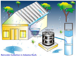 rain water harvesting and rooftop rainwater harvesting rtrwh  roof top rain water storm runoff harvesting through i recharge pit ii recharge trench iii tubewell iv recharge well
