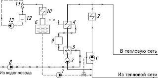 Теплоснабжение от котельных установок Отопление и тепловые сети Городские и районные котельные используются для теплоснабжения всех потребителей города района жилой застройки и промышленной зоны их часто называют