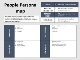 What Is Tamplate How To Create Candidate Persona Maps Template Included