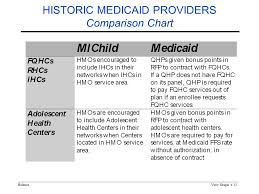 Medicaid Comparison Chart Holmesview Graph 1 Assuring Access Through Service