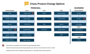Product Change Options For Chase Credit Cards Asksebby