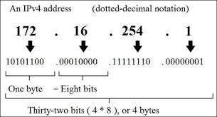 Ip Address Breakdown Chart Current Ip Addresses To Be Over In 12 Months Dot Releases