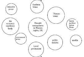 Venn Diagram Of Relationships Venn Diagrams Sswm Find Tools For Sustainable Sanitation