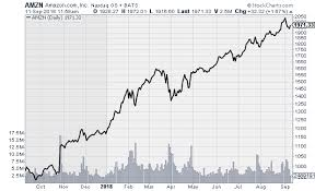 5 Stocks With Off The Charts Growth Investorsobserver