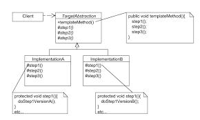 Template Pattern Classy Template Pattern Java Httpwebdesign48