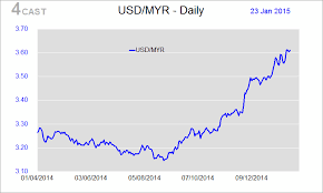 Myr To Usd Chart Forex Trend Myr Usd Malaysian Ringgit Exchange Rate Us