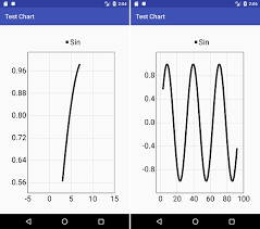Com Github Mikephil Charting Charts Linechart Example Mpandroidchart Define Exact Fixed Interval Between Values On