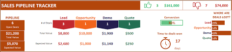 Sales Pipeline Tracker With Sales Funnel Free Sales