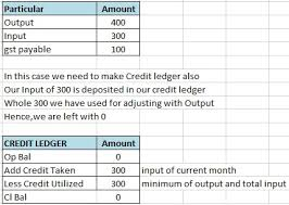 Credit Ledger Theory Gst Electronic Register Pmt