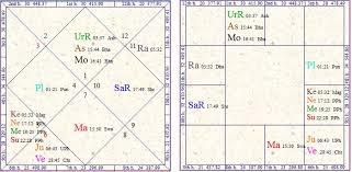 Vedic Astrology Research Portal Singing Career In Vedic
