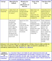 Data Retrieval Chart Drc