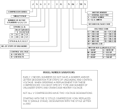 american hermetics model nomenclature chart js