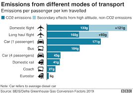 Climate Change Should You Fly Drive Or Take The Train