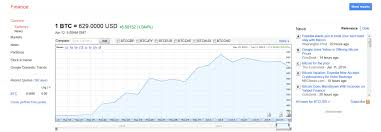 Finance minister arun jaitley and the reserve bank of india might be. Bitcoin Chart Google Finance Application