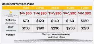 Sprint Offering 5 Lines Of Unlimited Data For 90 Per Month