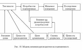 Реферат Полномочия и власть в организации com Банк  Полномочия и власть в организации