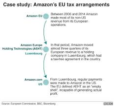 Attorney General Tax Chart 2019 France Tech Tax Whats Being Done To Make Internet Giants