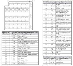 1999 mustang fuse box layout wiring diagram for you • 99 ford mustang fuse box wiring diagram detailed rh 16 5 5 gastspiel gerhartz de 1999 mustang gt fuse box diagram 1999 mustang v6 fuse box diagram