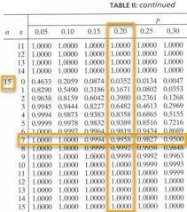 Binomial Chart Binomial Distribution Six Sigma Study Guide