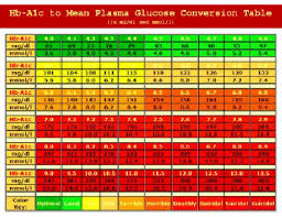 Normal Blood Sugar Levels Chart Gestational Diabetes
