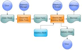 Business Sales Process Chart Sales Process Flowchart
