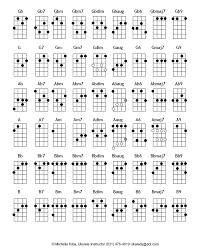Ukulele Chord Chart Ukulele Chords Chart 2015confession