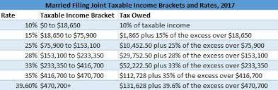 married joint filer taxable ine brackets married filing separately taxable ine brackets 2017