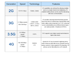 3g Vs 4g Technology What Is Difference Between 3g And 4g