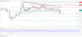 Ripple Price Analysis Xrp Usd Target Additional Weakness