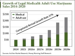 reason for medical marijuana