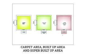 carpet area built up area and super