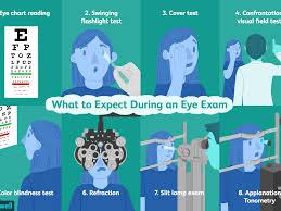 Dot Physical Eye Chart Eye Exam Uses Procedure Results