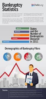 Bankruptcy Median Income Chart Bankruptcy Statistics