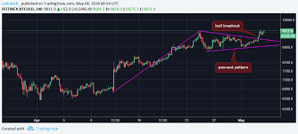 Bull Pennant On Bitcoin Chart Perfect Moment To Buy Btc