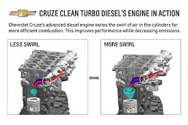cruze clean turbo diesel s engine creates perfect storm