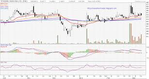 Nse Stock Options Charts High Volume Stock Options In Nse Stock Traders Buy High
