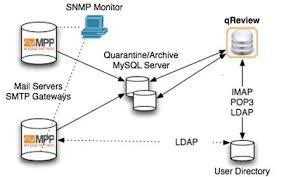 mpp install guide mailspect documentation mpp system installation for linux solaris bsd