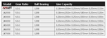 Metal Spinning Fishing Reel 12 Bearings Jx1000 7000 Line Winder Speed Ratio