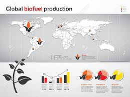 Biodiesel Production Chart Charts And Graphics Of Global Biofuel Production