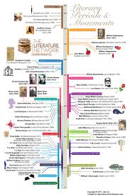Literary Periods Timeline