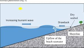 We're on instagram & facebook too: Tsunami Wave Drawback And Seawater Rise The Velocity Of The Tsunami Download Scientific Diagram