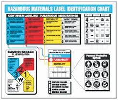 Material Identification Chart Accuform Signs Hazardous Materials Label Identificaton Chart Gloves Glasses And Safety Facility Maintenance And Safety