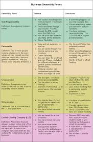 Business Ownership Types Business Ownership Structure Types Writing A Business Plan