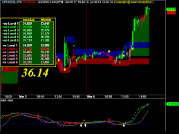 Crudeoil Wti Live Chart Comex Money 99 Chart